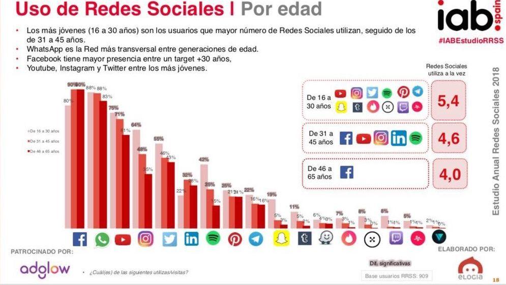 Estudio Anual de Redes Sociales 2018