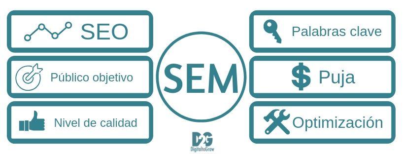 SEM digital3g
